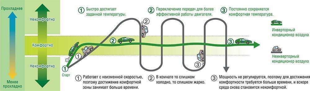 Как работают инверторные сплит системы
